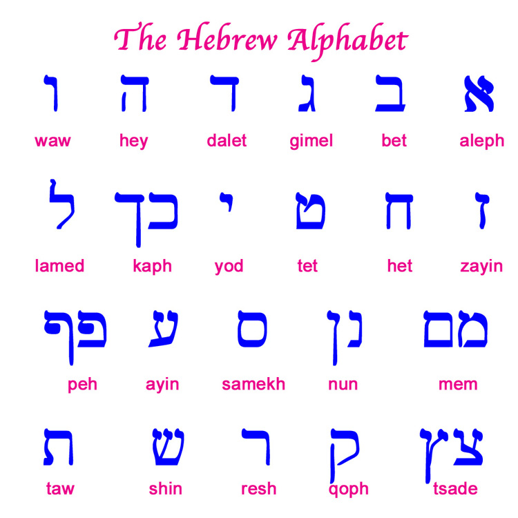 The Hebrew Alphabet adopted from the Imperial Aramaic Alphabet.