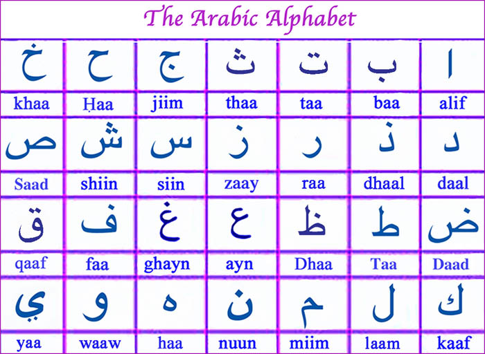 The Arabic Alphabet.