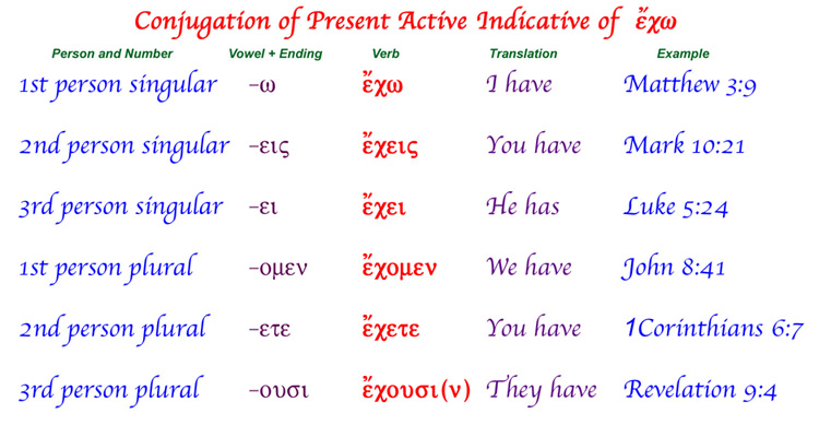 Conjugation of Present Active Indicative of the Greek verb I have.