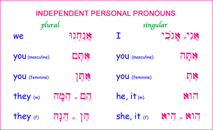 The Hebrew Pronouns.