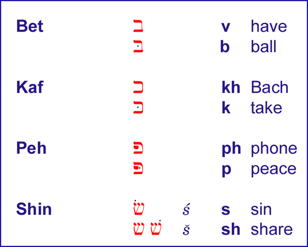 THE ALPHABET OF BIBLICAL HEBREW